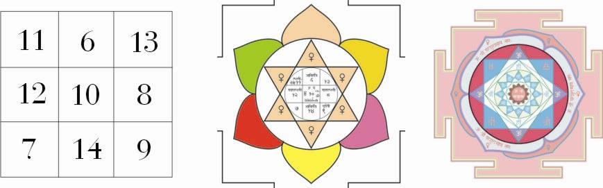 Itt egymás mellett láthatod a Vénusz különböző yantráit: Az első a legegyszerűbb számos yantra, a második a Vénusz bolygó geometrikus yantrája, a harmadik pedig a Vénusz urának, Parasuramnak a yantrája. A három yantra közül az első kettő anyagi minőségű, a harmadik viszont spirituális.