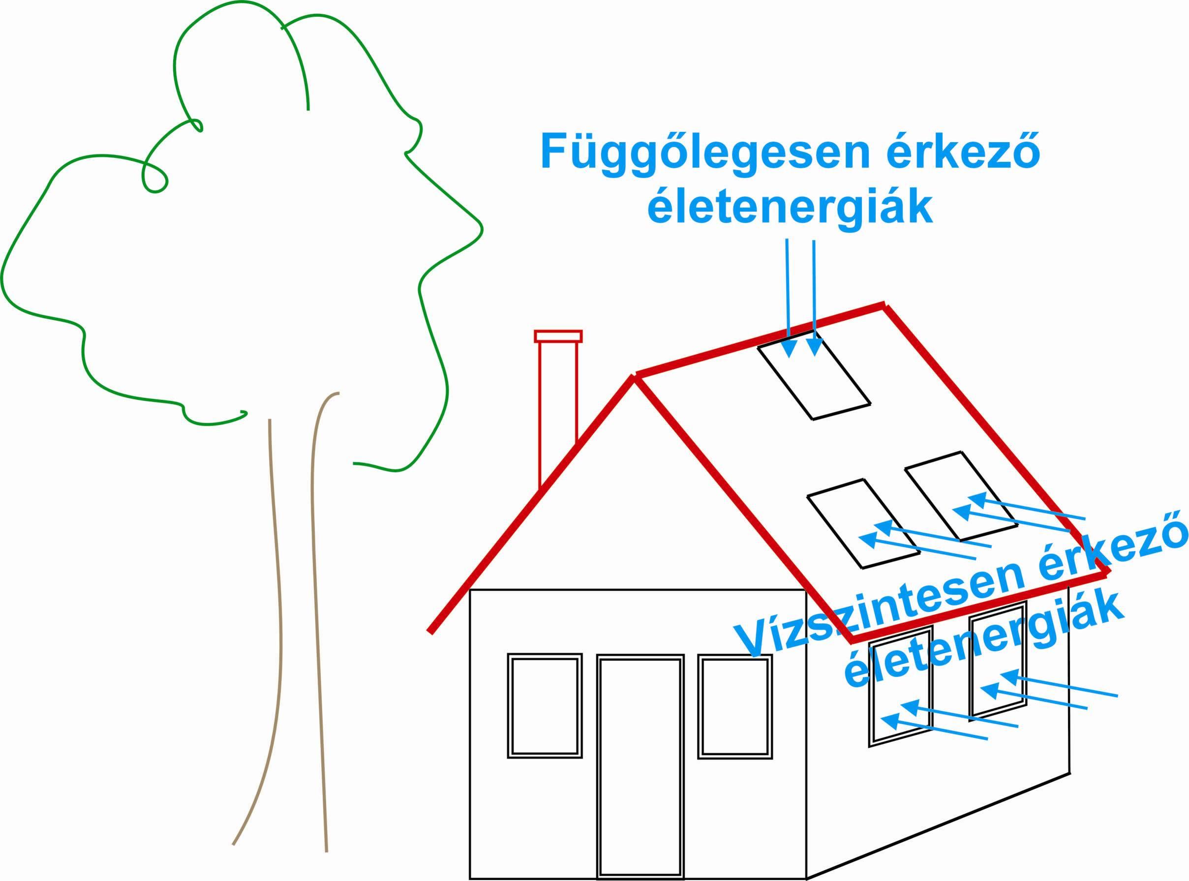 A tetősík ablakokon keresztül is bejönnek az energiák